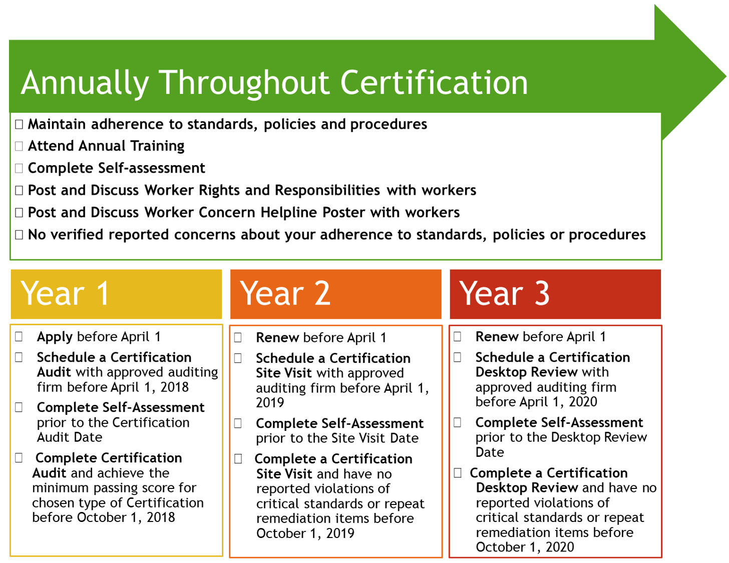 Certification Program Gap Connections